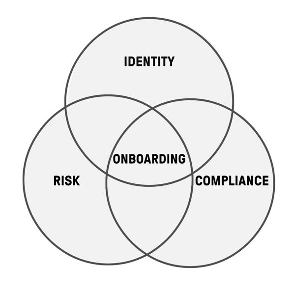Risk.Compliance.Onboarding.Identity